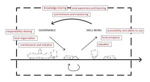 social feedback model_10_09